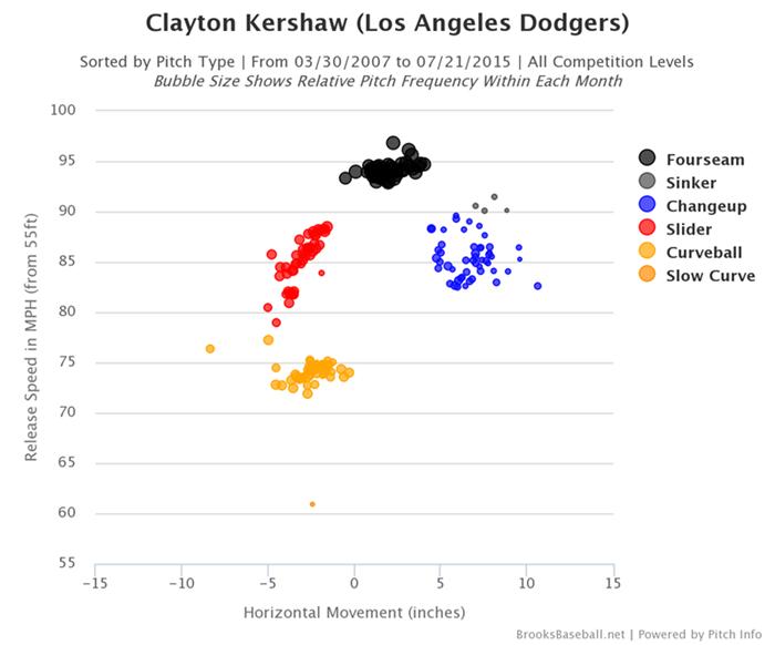 Brooksbaseball-Chart-Kershaw-Pitches-Scatter