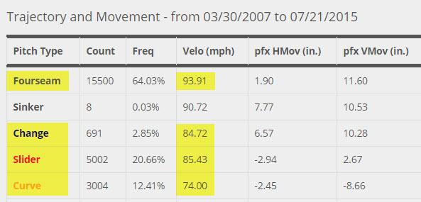 Kershaw-Pitch-Chart-Speeds-Brooks-Baseball-2015